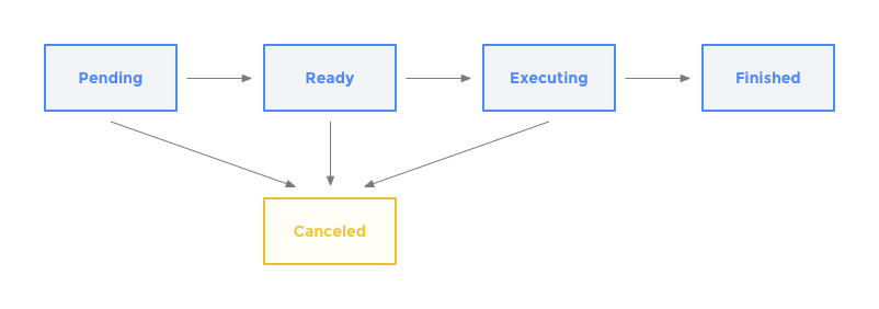 Operations lifecycle diagram