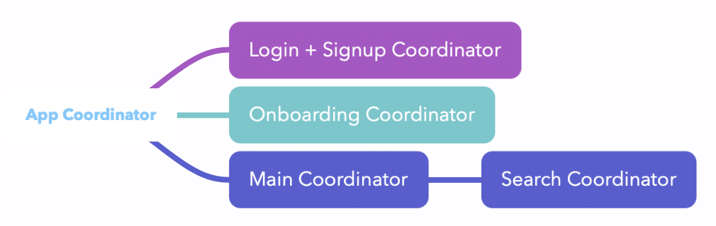 Coordinator Box Diagram