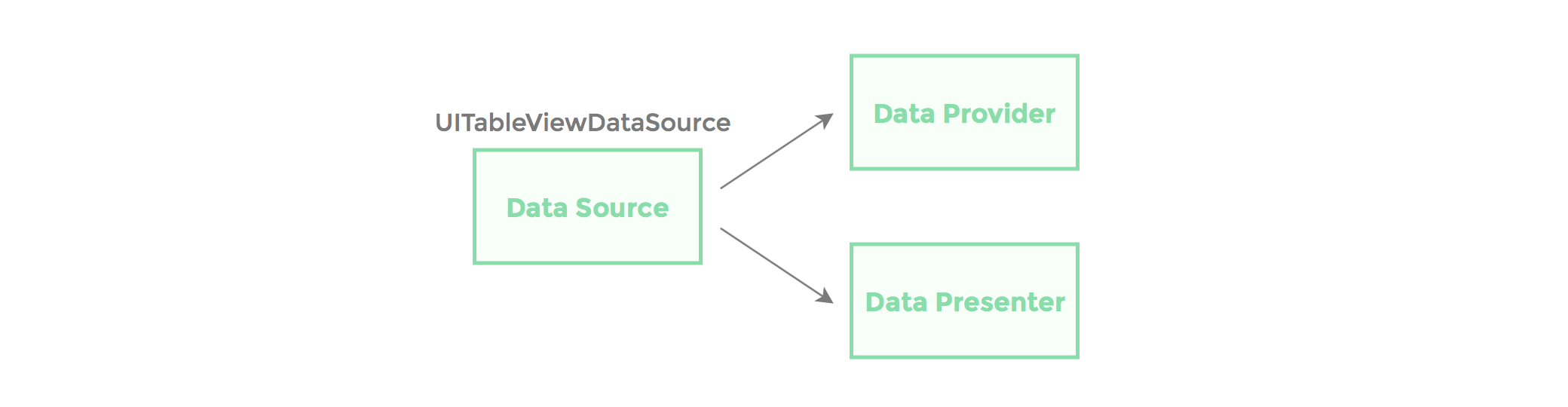 Ideal Data Source